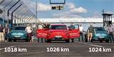 Hyundai Kona Electric stanovil rekord v dojezdu. Na jedno nabití ujel 1026 km