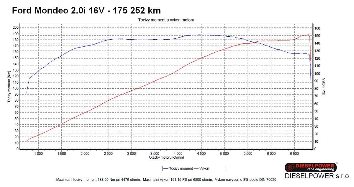 Diskuse k článku  Mazda 3 Sedan 2.0G (88 kW) – Trojka na jedničku ... aed19c84dc